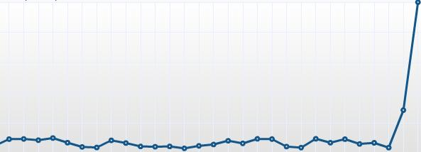 Reddit spike